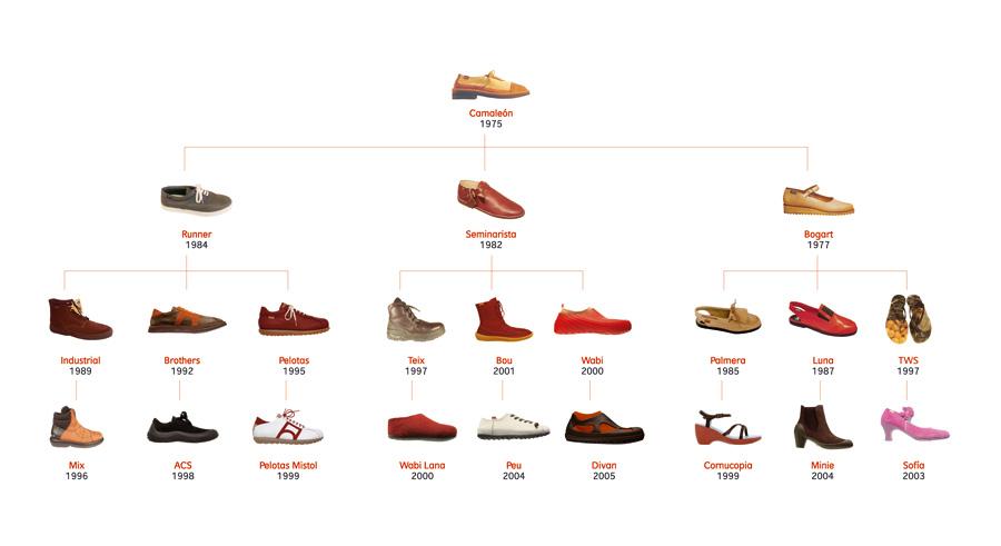 Vivir a pie', los 'revolucionarios' zapatos españoles Camper